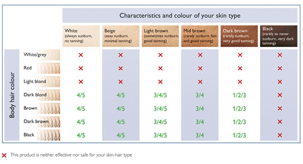 Skin and hair colour chart